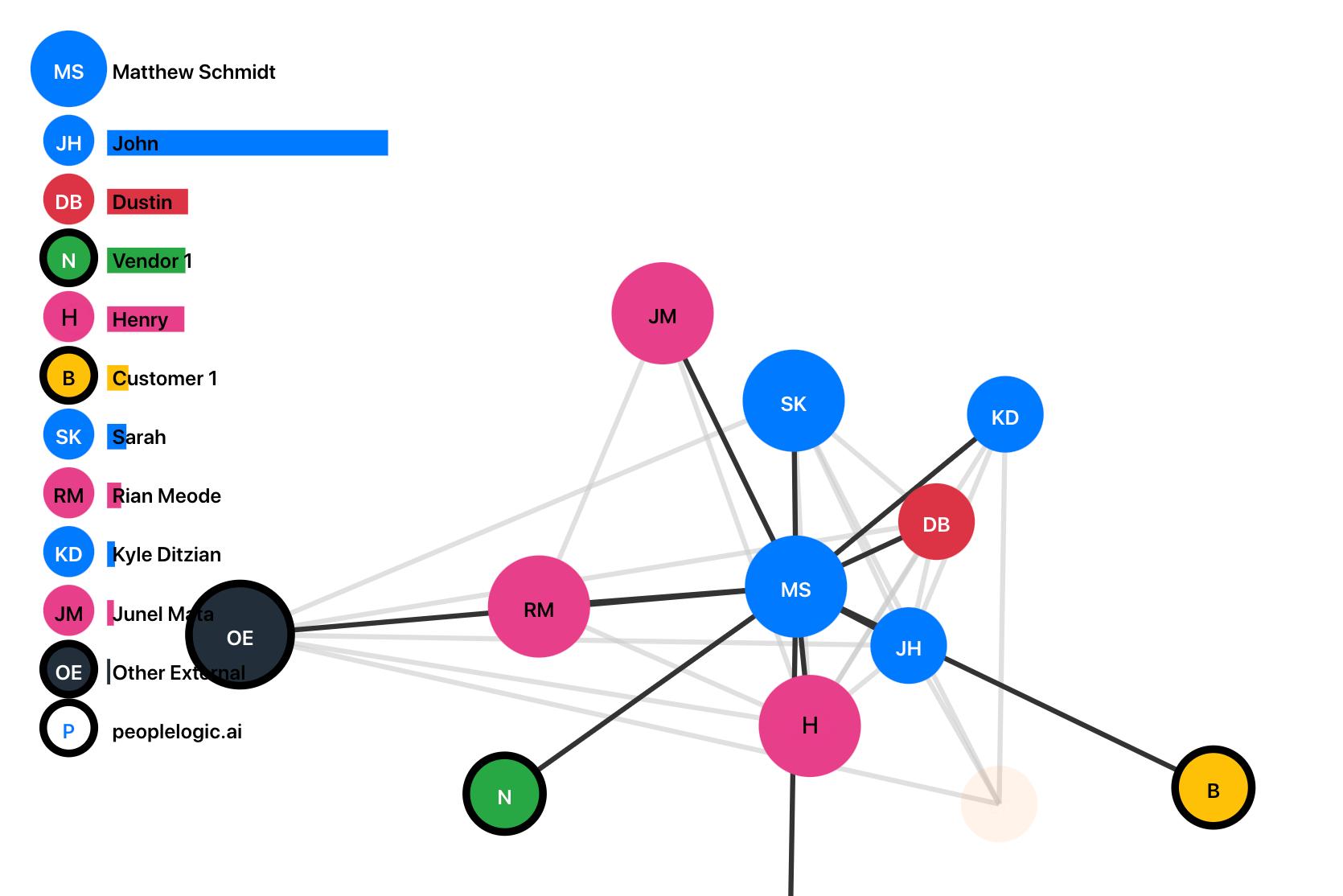 automated organizational network analysis